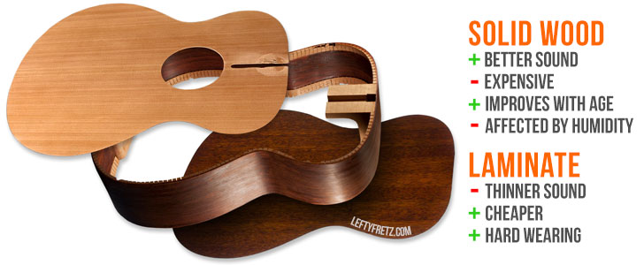 solid vs laminate acoustic guitar