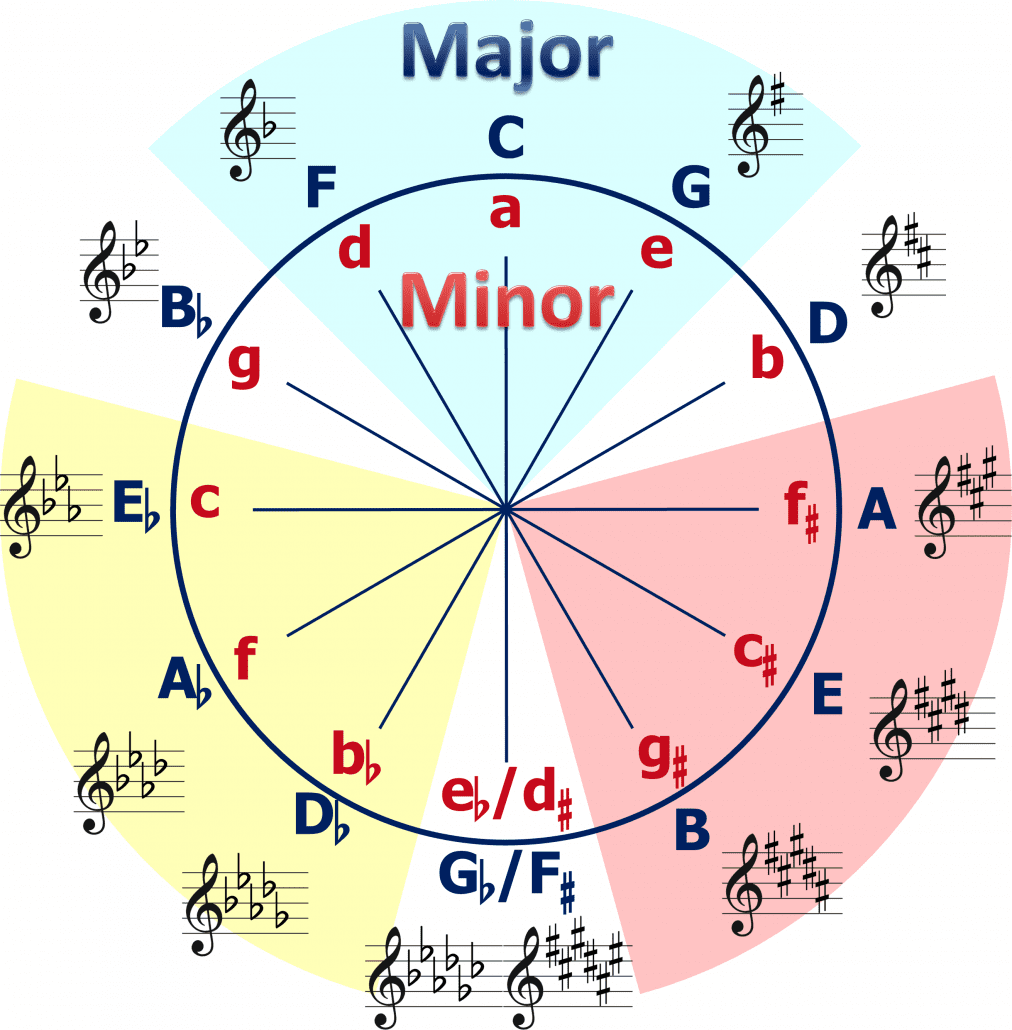 Circle-of-Fifths_english-notation