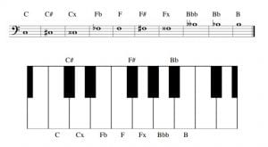 Piano notes with sharp